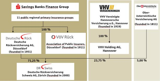 Group structure and shareholders